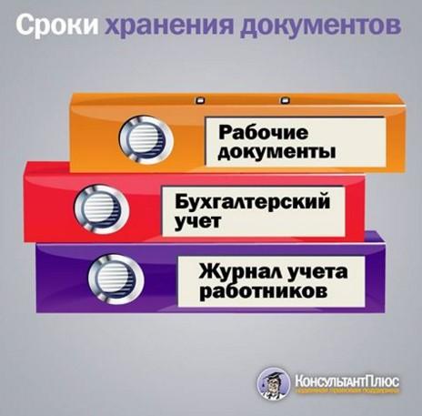 сроки хранения бухгалтерских документов таблица