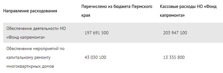 Деловые новости января АО ТелекомПлюс  Куда расходовались средства