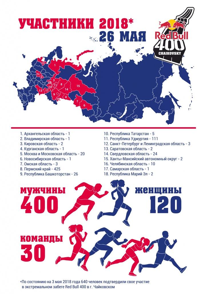 cd6953c3b http://www.permkrai.ru/news/na-red-bull-400-v-chaykovskom-zayavilos-640-chelovek/